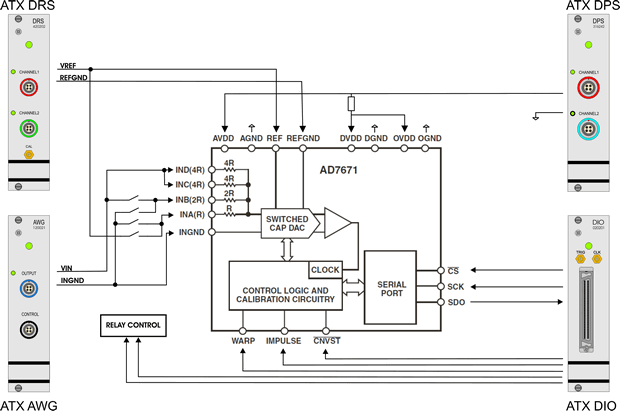 Figure 2 AD7671 AD converter measurement setup schematic