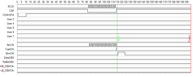 Figure 4 The DIO Pattern bits control the measurement timing
