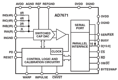 Figure 1 Bock schematic of the AD7671 ADC