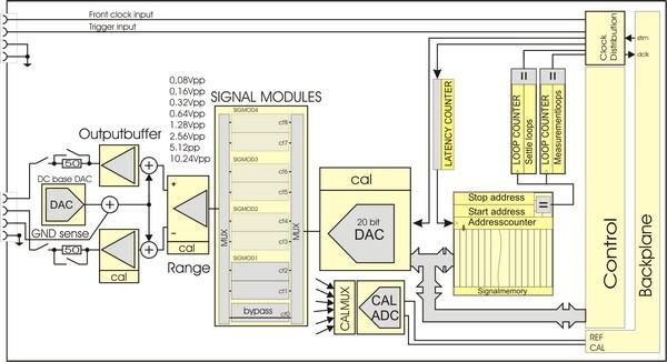 ATX7006: AWG20 - 20 bit arbitrary waveform generator