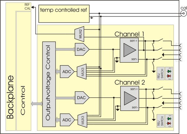 DRS20 - 20 bit two channel reference source