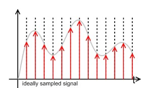 ideal sampled signal