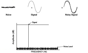 SNR or Signal to Noise ratio
